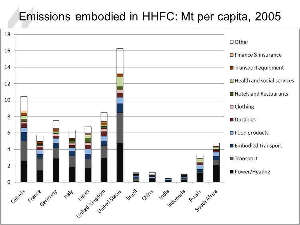 Emissions embodied in HHFC: Mt per capita, 2005