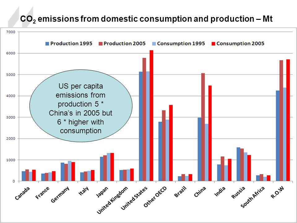CO 2 emissions from domestic consumption and production – Mt US per capita emissions from production 5 * Chinas in 2005 but 6 * higher with consumption
