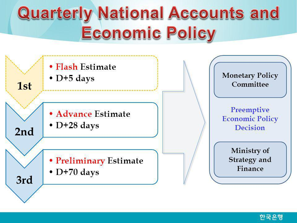 1st Flash Estimate D+5 days 2nd Advance Estimate D+28 days 3rd Preliminary Estimate D+70 days Preemptive Economic Policy Decision Monetary Policy Comm