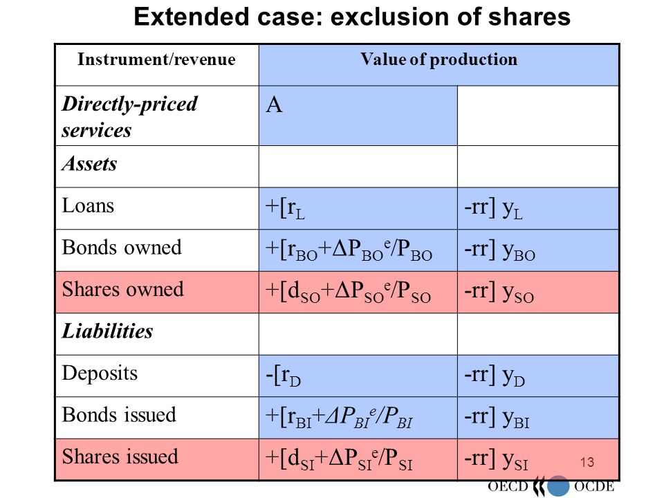 13 Extended case: exclusion of shares Instrument/revenueValue of production Directly-priced services A Assets Loans +[r L -rr] y L Bonds owned +[r BO +ΔP BO e /P BO -rr] y BO Shares owned +[d SO +ΔP SO e /P SO -rr] y SO Liabilities Deposits -[r D -rr] y D Bonds issued +[r BI +ΔP BI e /P BI -rr] y BI Shares issued +[d SI +ΔP SI e /P SI -rr] y SI