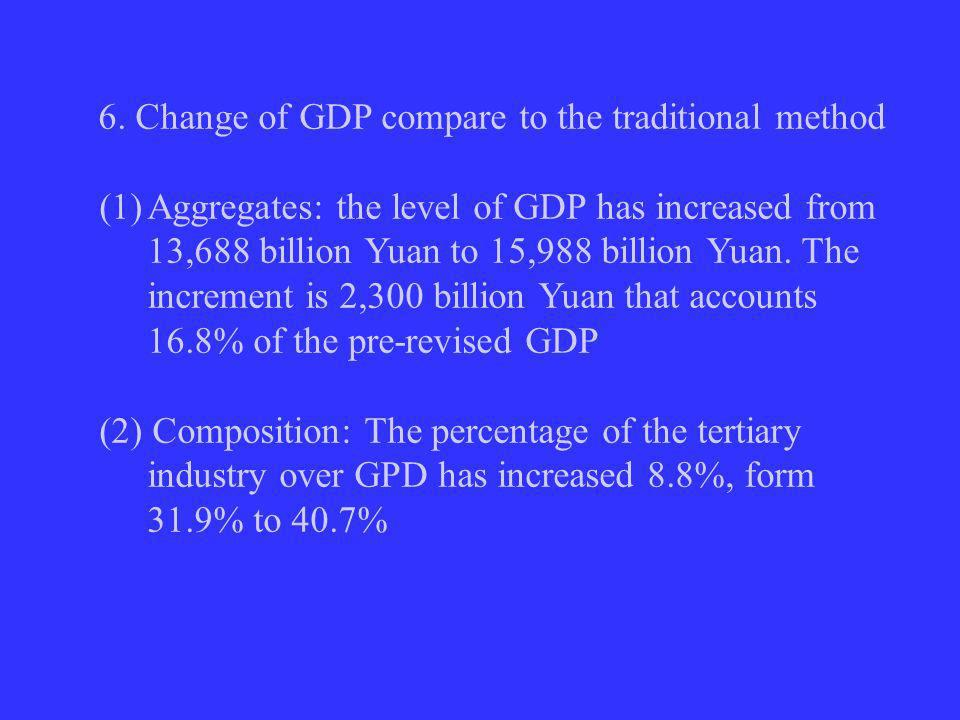 6. Change of GDP compare to the traditional method (1)Aggregates: the level of GDP has increased from 13,688 billion Yuan to 15,988 billion Yuan. The