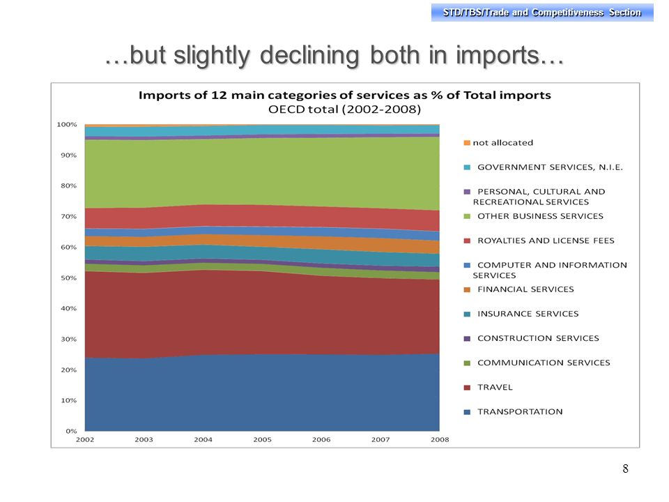 STD/TBS/Trade and Competitiveness Section …but slightly declining both in imports… 8