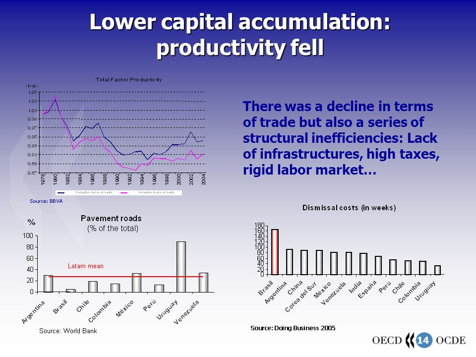 14 There was a decline in terms of trade but also a series of structural inefficiencies: Lack of infrastructures, high taxes, rigid labor market… Lower capital accumulation: productivity fell