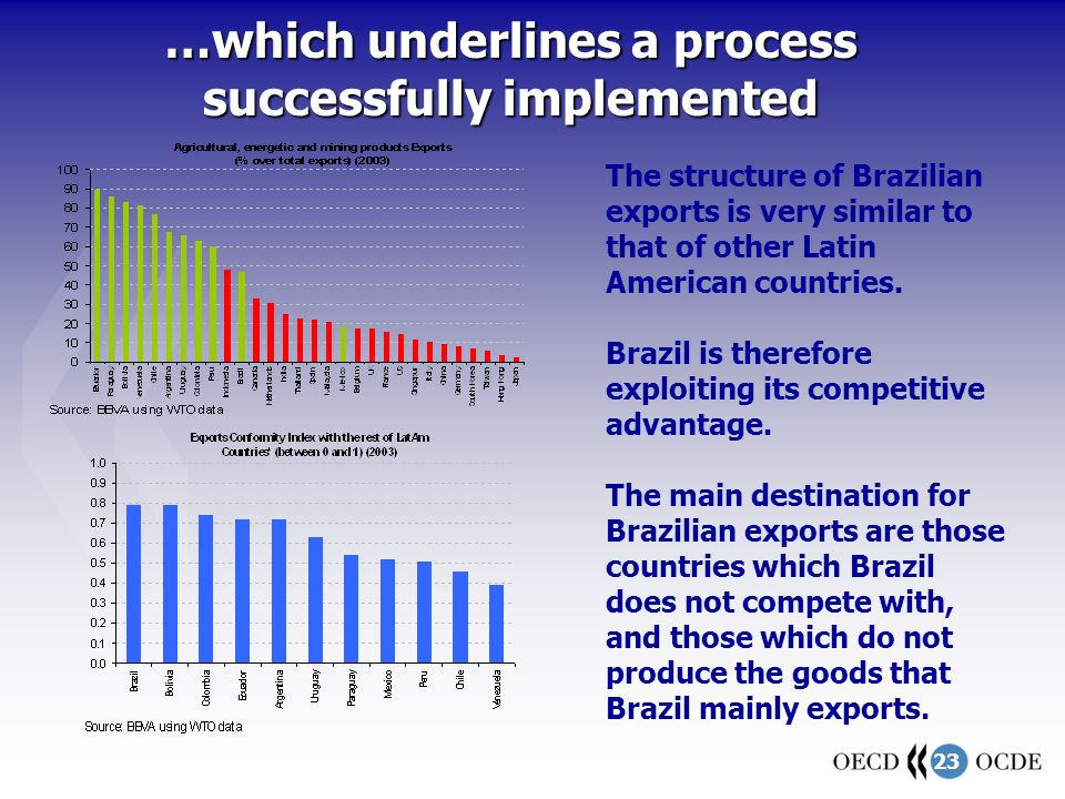 23 …which underlines a process successfully implemented The structure of Brazilian exports is very similar to that of other Latin American countries.