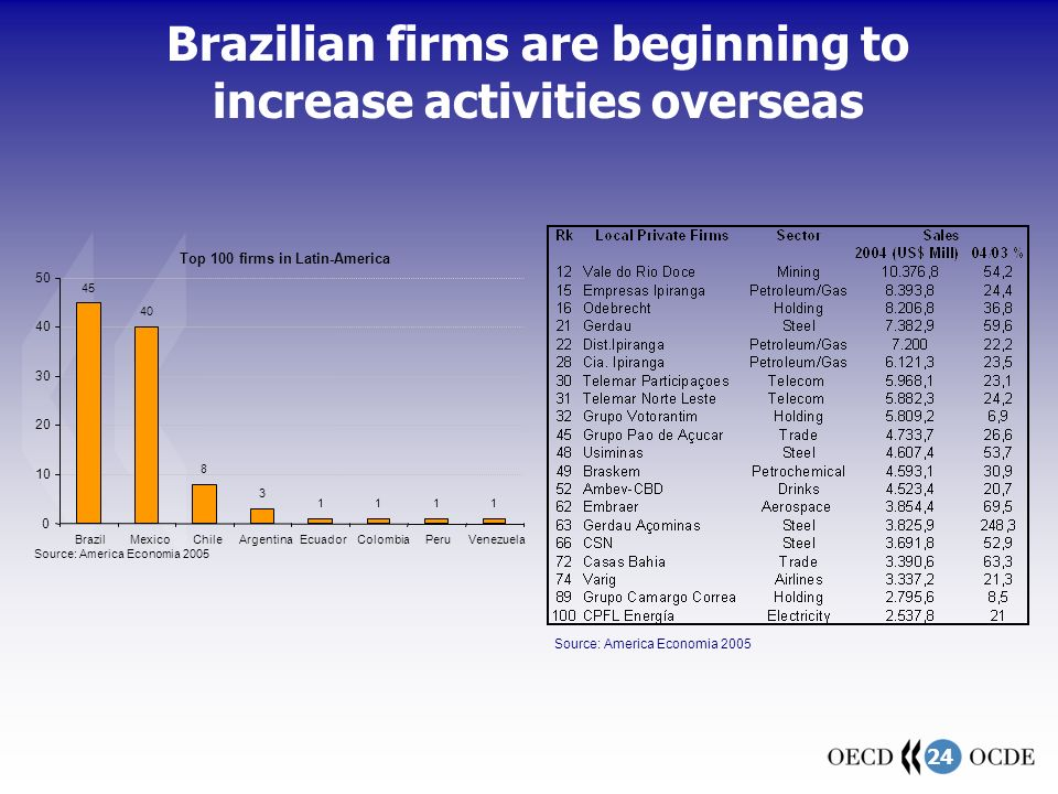 24 Top 100 firms in Latin-America 45 40 8 3 1111 0 10 20 30 40 50 BrazilMexicoChileArgentinaEcuadorColombiaPeruVenezuela Source: America Economia 2005 Brazilian firms are beginning to increase activities overseas Source: America Economia 2005