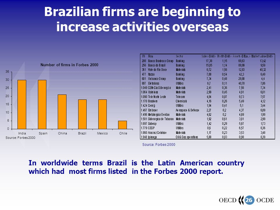 26 In worldwide terms Brazil is the Latin American country which had most firms listed in the Forbes 2000 report.