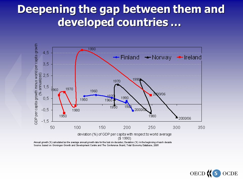 5 Deepening the gap between them and developed countries … Deepening the gap between them and developed countries …