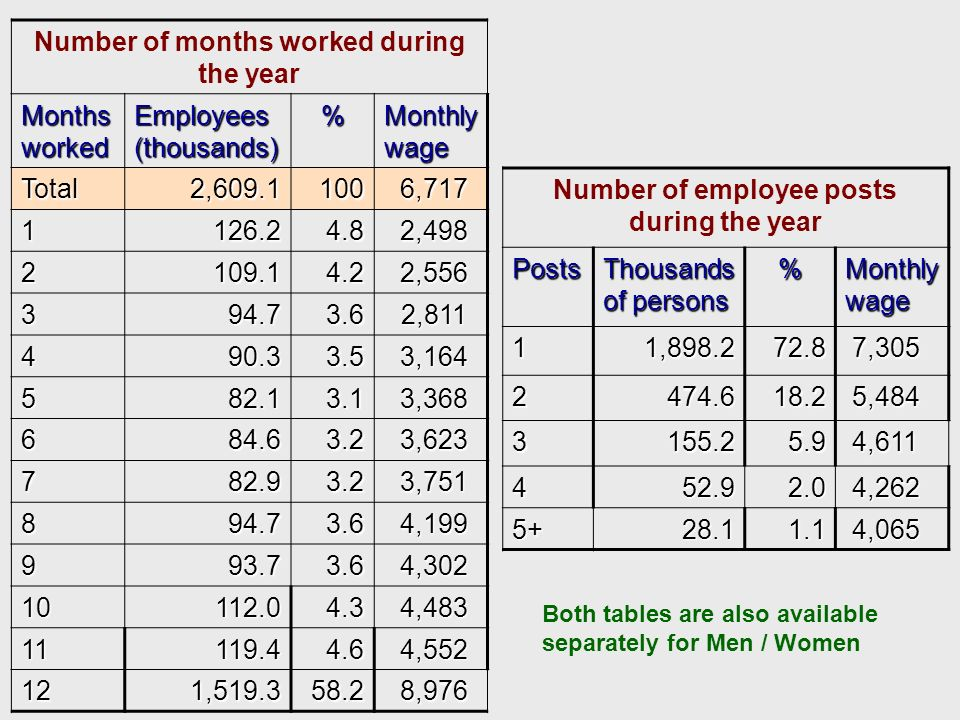 Number of months worked during the year Months worked Employees (thousands) % Monthly wage Total 2,609.1 2,609.1100 6,717 6,717 1 126.2 126.24.8 2,498 2,498 2 109.1 109.14.2 2,556 2,556 3 94.7 94.73.6 2,811 2,811 4 90.3 90.33.5 3,164 3,164 5 82.1 82.13.1 3,368 3,368 6 84.6 84.63.2 3,623 3,623 7 82.9 82.93.2 3,751 3,751 8 94.7 94.73.6 4,199 4,199 9 93.7 93.73.6 4,302 4,302 10 112.0 112.04.3 4,483 4,483 11 119.4 119.44.6 4,552 4,552 12 1,519.3 1,519.358.2 8,976 8,976 Number of employee posts during the yearPosts Thousands of persons % Monthly wage 1 1,898.2 1,898.272.8 7,305 7,305 2 474.6 474.618.2 5,484 5,484 3 155.2 155.25.9 4,611 4,611 4 52.9 52.92.0 4,262 4,262 5+ 28.1 28.11.1 4,065 4,065 Both tables are also available separately for Men / Women
