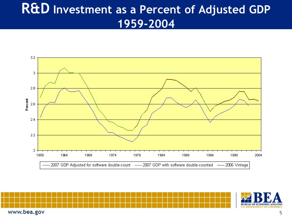 5 R&D Investment as a Percent of Adjusted GDP