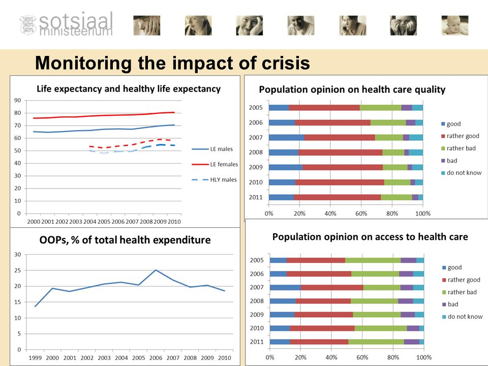 Monitoring the impact of crisis