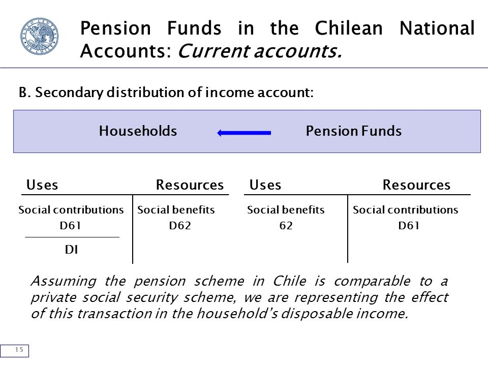 15 Pension Funds in the Chilean National Accounts: Current accounts.