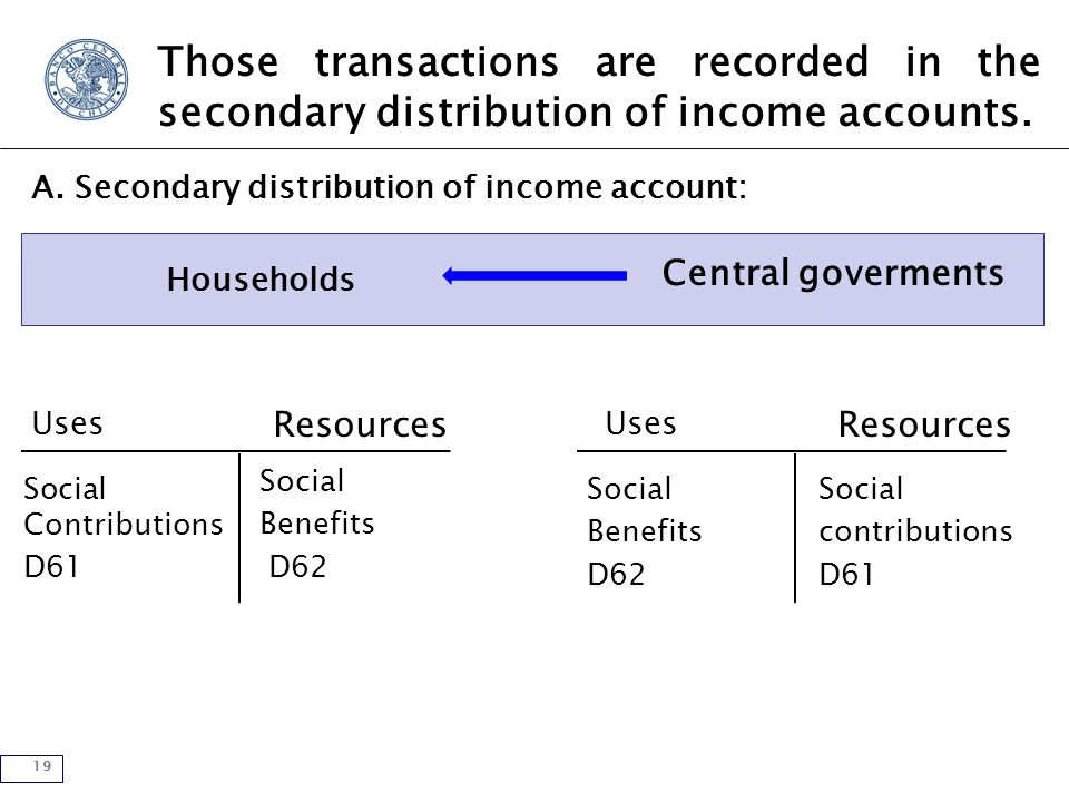 19 Those transactions are recorded in the secondary distribution of income accounts.