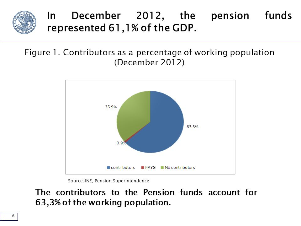 6 In December 2012, the pension funds represented 61,1% of the GDP.