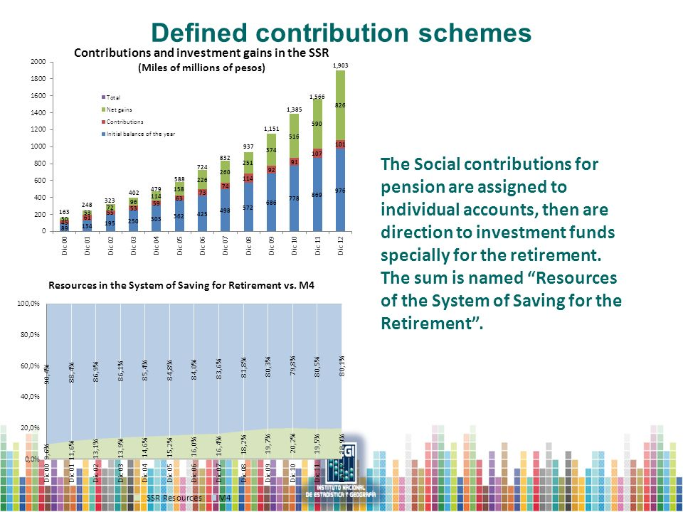 The Social contributions for pension are assigned to individual accounts, then are direction to investment funds specially for the retirement.