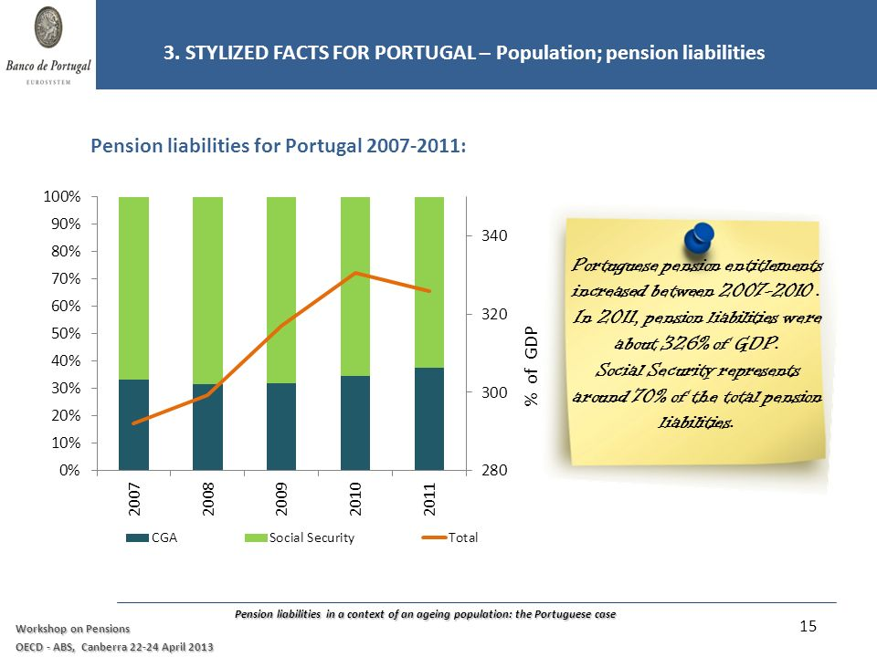 Pension liabilities in a context of an ageing population: the Portuguese case Workshop on Pensions OECD - ABS, Canberra 22-24 April 2013 Pension liabilities for Portugal 2007-2011: 3.