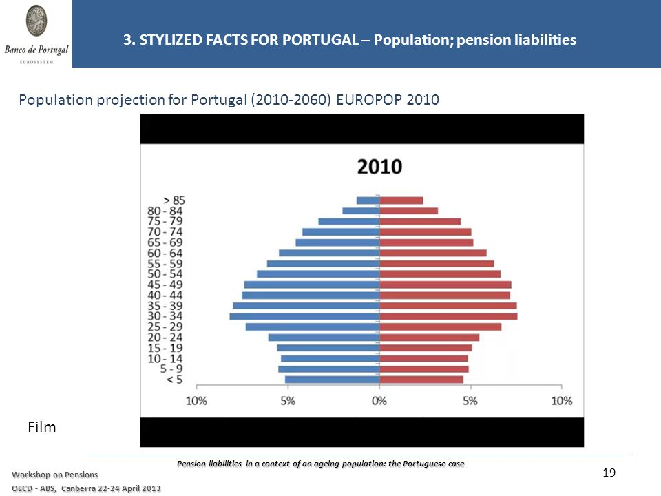 Pension liabilities in a context of an ageing population: the Portuguese case Workshop on Pensions OECD - ABS, Canberra 22-24 April 2013 Population projection for Portugal (2010-2060) EUROPOP 2010 3.