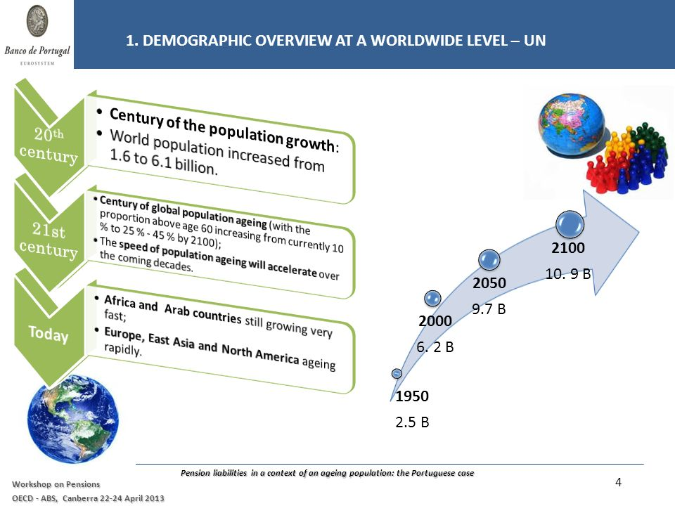 Pension liabilities in a context of an ageing population: the Portuguese case Workshop on Pensions OECD - ABS, Canberra 22-24 April 2013 In the last decade, world total population increased from 6.1 bn (2000) to 7.0 bn (2012).