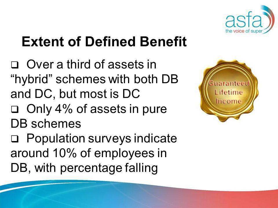 Extent of Defined Benefit Over a third of assets in hybrid schemes with both DB and DC, but most is DC Only 4% of assets in pure DB schemes Population surveys indicate around 10% of employees in DB, with percentage falling