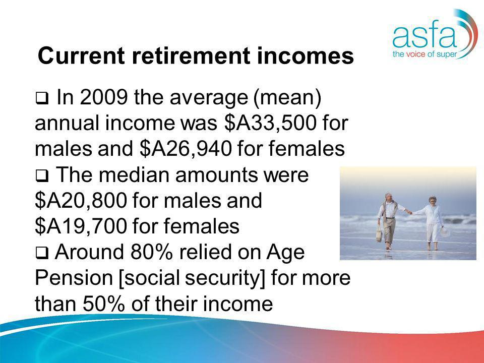 Current retirement incomes In 2009 the average (mean) annual income was $A33,500 for males and $A26,940 for females The median amounts were $A20,800 for males and $A19,700 for females Around 80% relied on Age Pension [social security] for more than 50% of their income