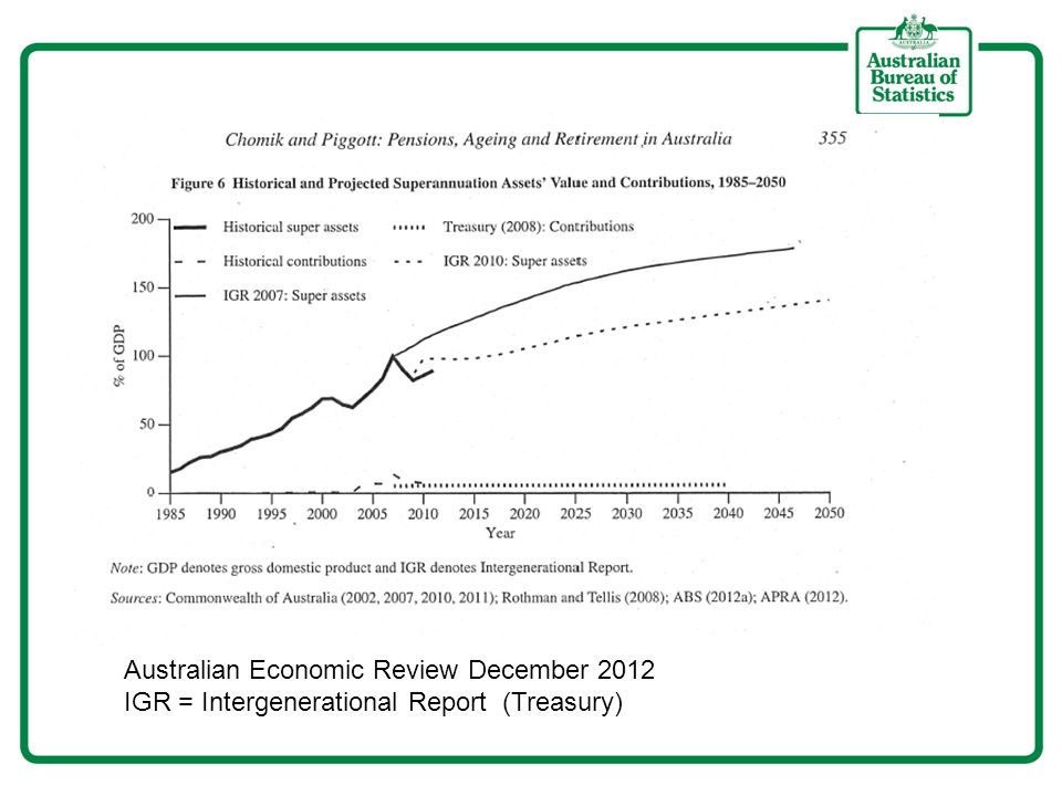 Australian Economic Review December 2012 IGR = Intergenerational Report (Treasury)