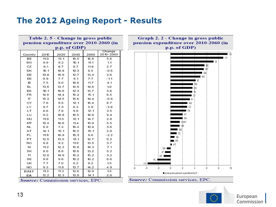 The 2012 Ageing Report - Results 13