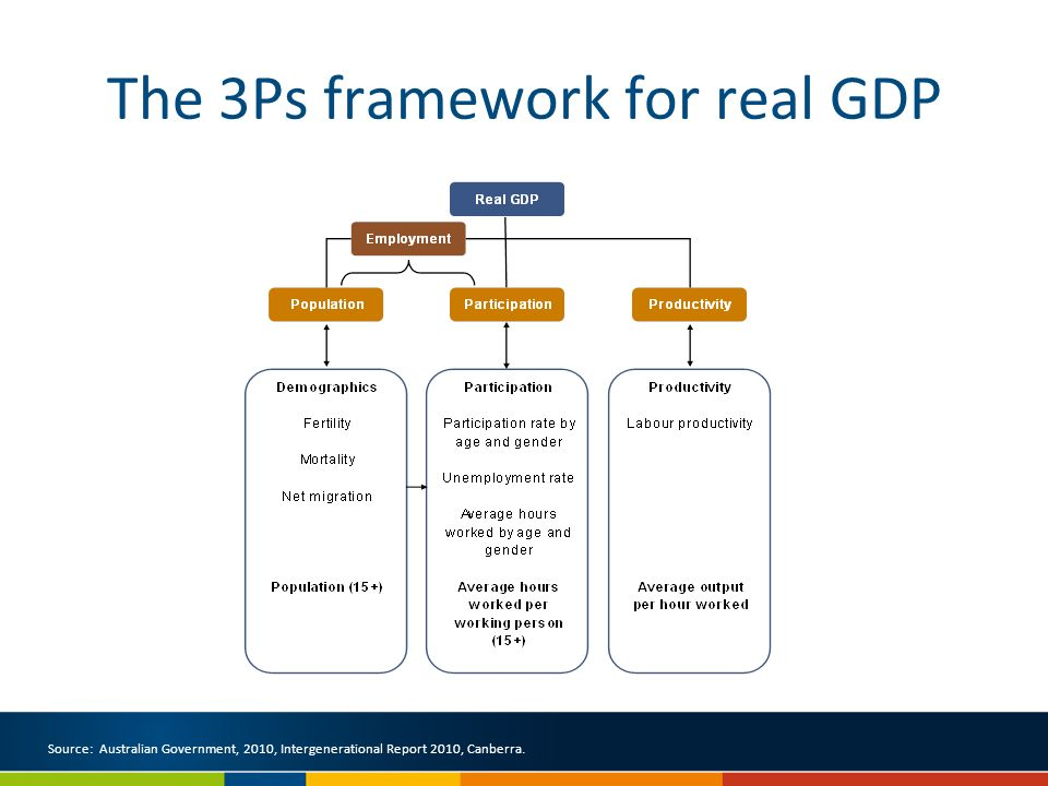 The 3Ps framework for real GDP Source: Australian Government, 2010, Intergenerational Report 2010, Canberra.
