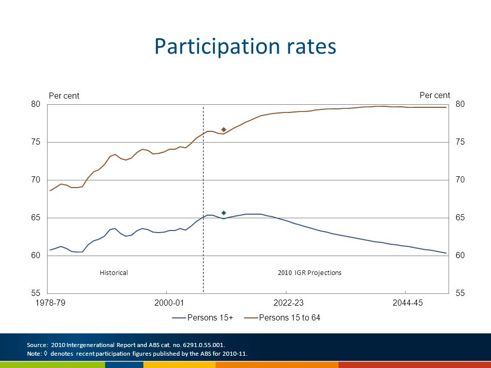 Participation rates Source: 2010 Intergenerational Report and ABS cat.
