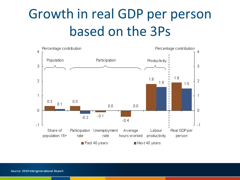 Growth in real GDP per person based on the 3Ps Source: 2010 Intergenerational Report.