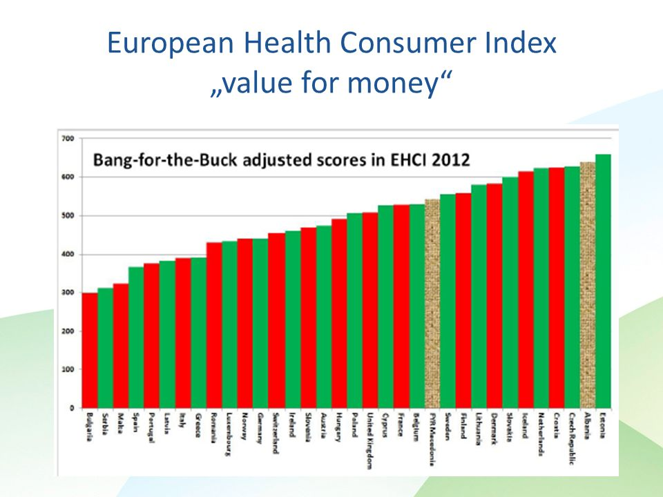 European Health Consumer Index value for money