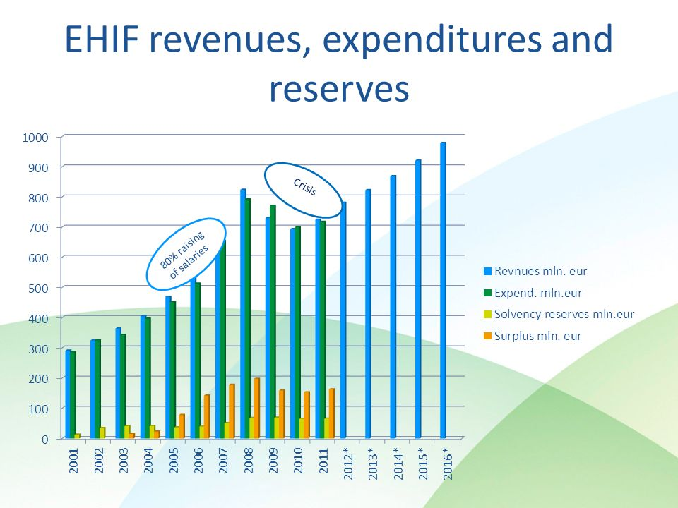 EHIF revenues, expenditures and reserves
