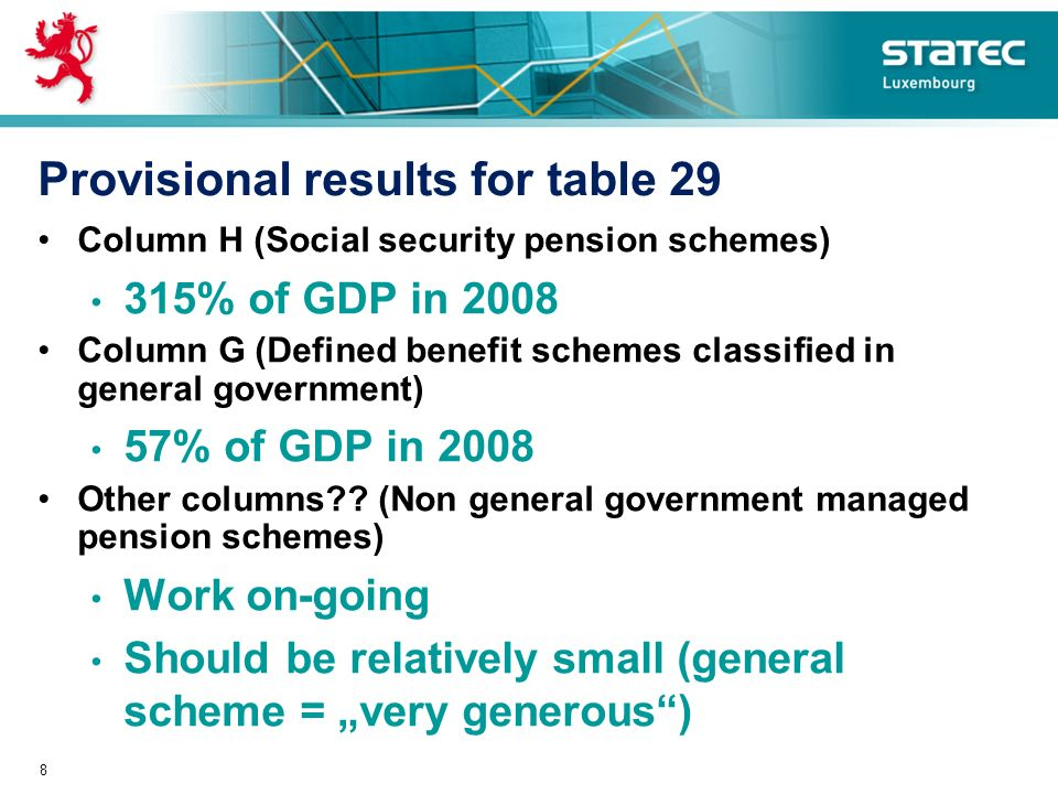Provisional results for table 29 Column H (Social security pension schemes) 315% of GDP in 2008 Column G (Defined benefit schemes classified in genera