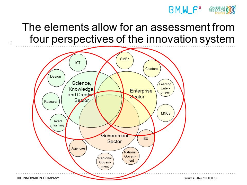 12 The elements allow for an assessment from four perspectives of the innovation system Source: JR-POLICIES Leading Enter- prises Regional Govern- ment MNCs Science, Knowledge, and Creative Sector Enterprise Sector Government Sector ICT Design Research Acad.