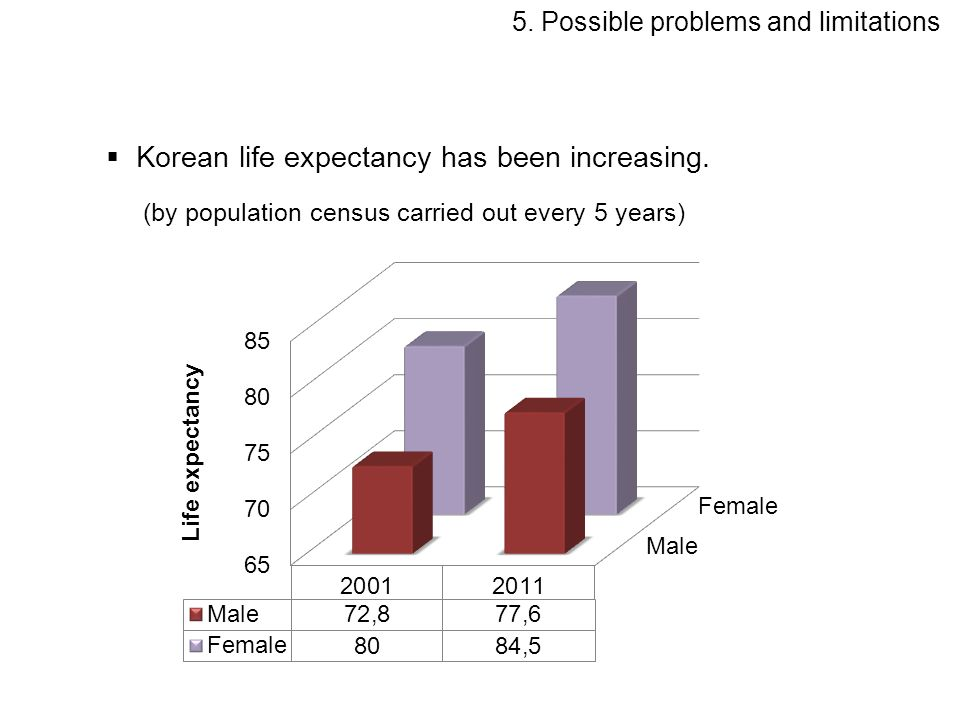 Korean life expectancy has been increasing. (by population census carried out every 5 years) 5.