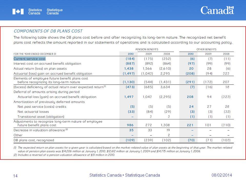 08/02/2014 Statistics Canada Statistique Canada 14