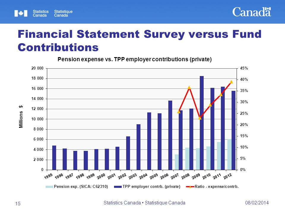Financial Statement Survey versus Fund Contributions 08/02/2014 Statistics Canada Statistique Canada 15
