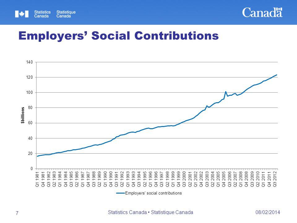 Employers Social Contributions 08/02/2014 Statistics Canada Statistique Canada 7