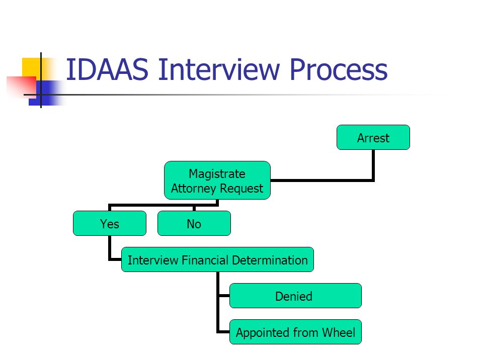 IDAAS Interview Process Arrest Magistrate Attorney Request Yes Interview Financial Determination Denied Appointed from Wheel No