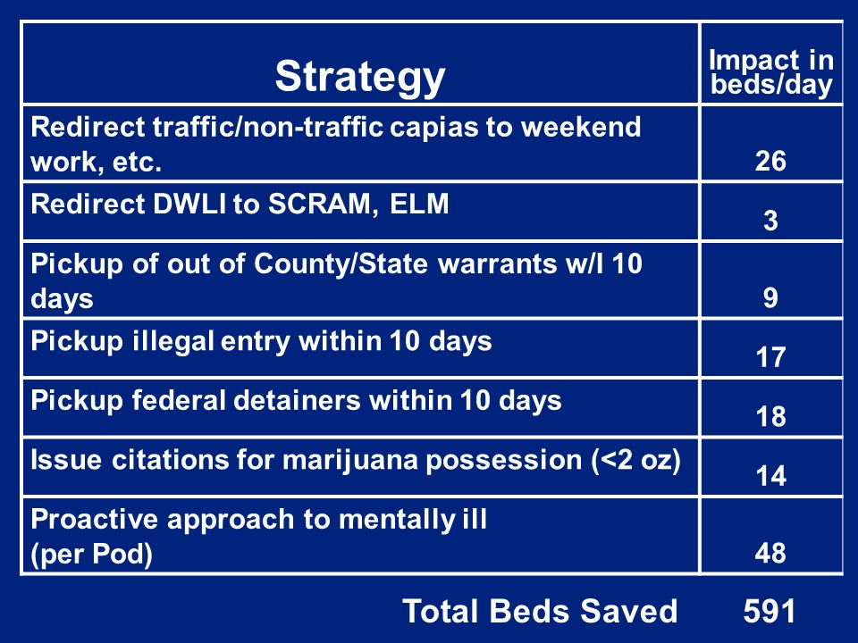 Strategy Impact in beds/day Redirect traffic/non-traffic capias to weekend work, etc.