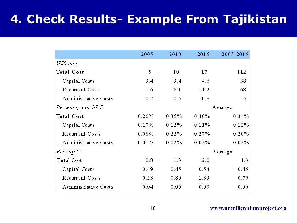 www.unmillenniumproject.org18 4. Check Results- Example From Tajikistan
