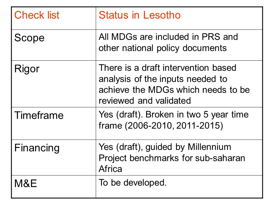 Check listStatus in Lesotho Scope All MDGs are included in PRS and other national policy documents Rigor There is a draft intervention based analysis of the inputs needed to achieve the MDGs which needs to be reviewed and validated Timeframe Yes (draft).