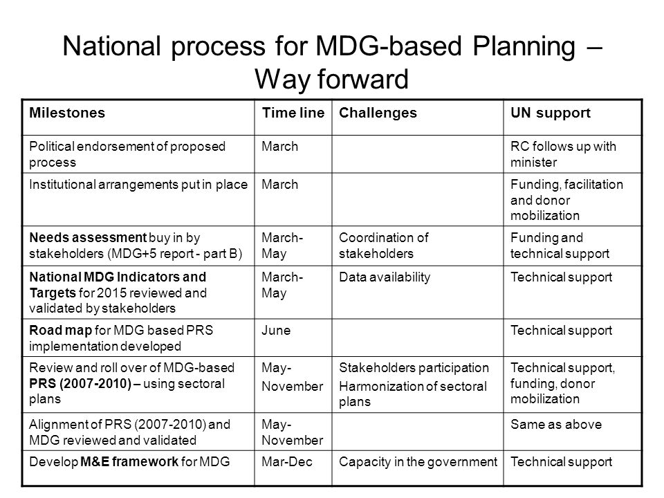 National process for MDG-based Planning – Way forward MilestonesTime lineChallengesUN support Political endorsement of proposed process MarchRC follows up with minister Institutional arrangements put in placeMarchFunding, facilitation and donor mobilization Needs assessment buy in by stakeholders (MDG+5 report - part B) March- May Coordination of stakeholders Funding and technical support National MDG Indicators and Targets for 2015 reviewed and validated by stakeholders March- May Data availabilityTechnical support Road map for MDG based PRS implementation developed JuneTechnical support Review and roll over of MDG-based PRS (2007-2010) – using sectoral plans May- November Stakeholders participation Harmonization of sectoral plans Technical support, funding, donor mobilization Alignment of PRS (2007-2010) and MDG reviewed and validated May- November Same as above Develop M&E framework for MDGMar-DecCapacity in the governmentTechnical support
