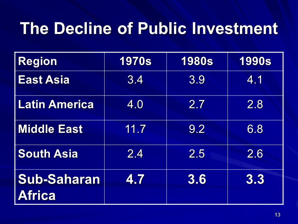 13 The Decline of Public Investment Region1970s1980s1990s East Asia 3.43.94.1 Latin America 4.02.72.8 Middle East 11.79.26.8 South Asia 2.42.52.6 Sub-Saharan Africa 4.73.63.3