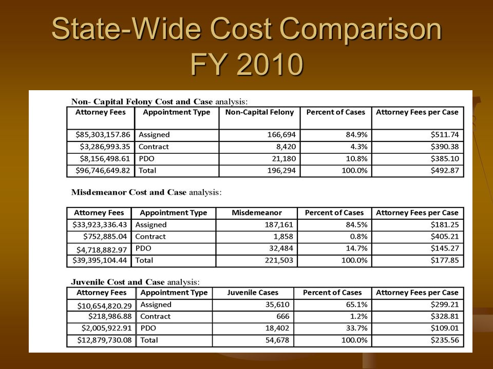 State-Wide Cost Comparison FY 2010