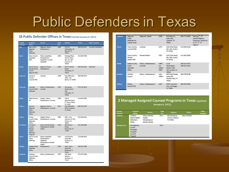 Resources Blueprint for Creating a Public Defender Office Blueprint for Creating a Public Defender Office http://www.courts.state.tx.us/tfid/pdf/Blueprint.pdf Task Force on Indigent Defense Annual Report Task Force on Indigent Defense Annual Report http://www.courts.state.tx.us/tfid/pdf/FY10AnnualReportTFID.pdf