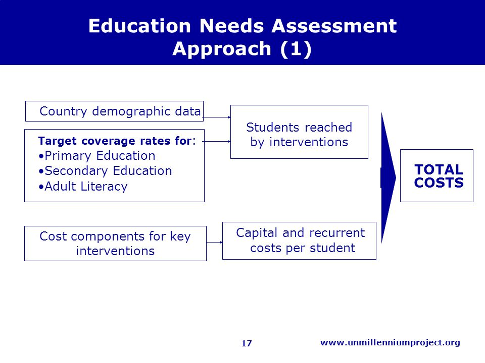 17 www.unmillenniumproject.org Education Needs Assessment Approach (1) Country demographic data Capital and recurrent costs per student TOTAL COSTS Students reached by interventions Target coverage rates for : Primary Education Secondary Education Adult Literacy Cost components for key interventions