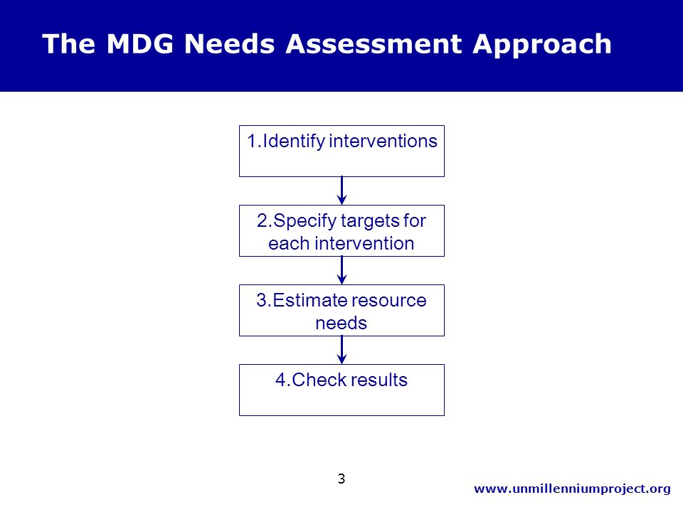 www.unmillenniumproject.org 3 The MDG Needs Assessment Approach 1.Identify interventions 2.Specify targets for each intervention 3.Estimate resource n