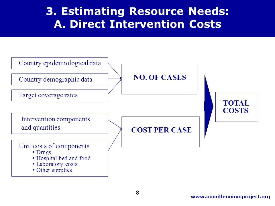 www.unmillenniumproject.org 8 NO. OF CASES COST PER CASE Country epidemiological data Country demographic data Target coverage rates Intervention comp