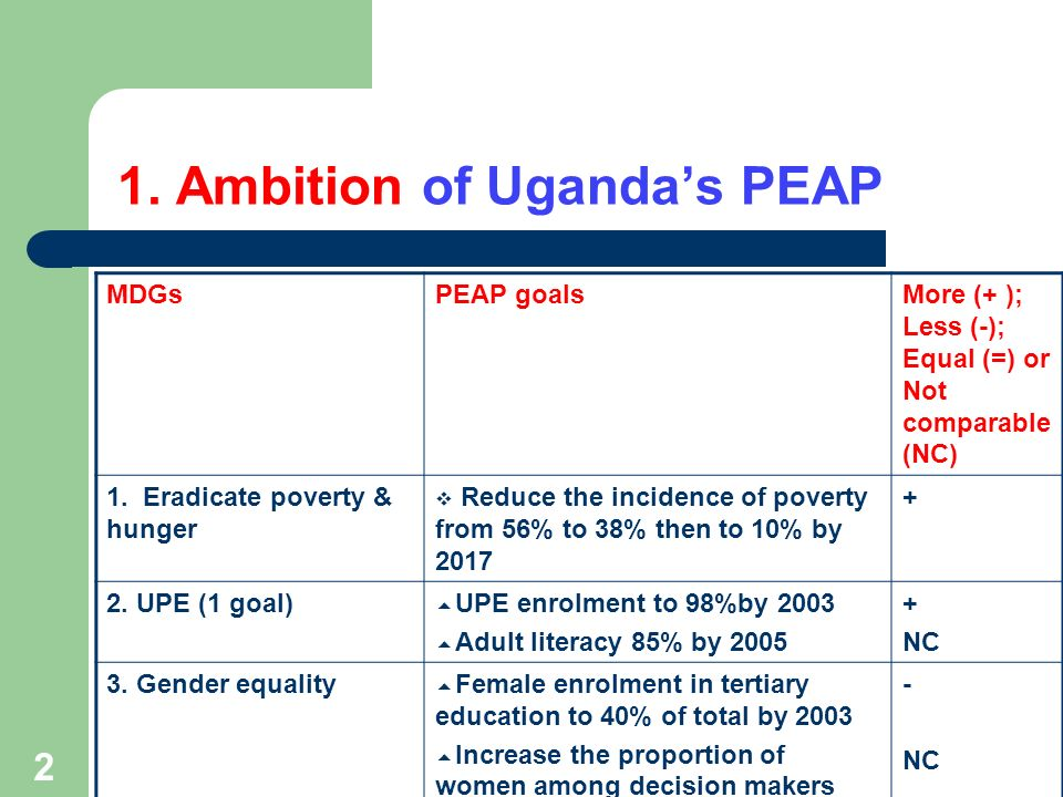 2 1. Ambition of Ugandas PEAP MDGsPEAP goalsMore (+ ); Less (-); Equal (=) or Not comparable (NC) 1. Eradicate poverty & hunger Reduce the incidence o