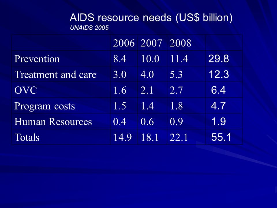 AIDS resource needs (US$ billion) UNAIDS 2005 200620072008 Prevention8.410.011.4 29.8 Treatment and care3.04.05.3 12.3 OVC1.62.12.7 6.4 Program costs1.51.41.8 4.7 Human Resources0.40.60.9 1.9 Totals14.918.122.1 55.1