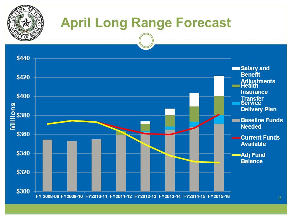 April Long Range Forecast 2